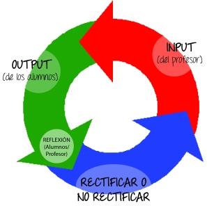 ciclo aprendizaje
