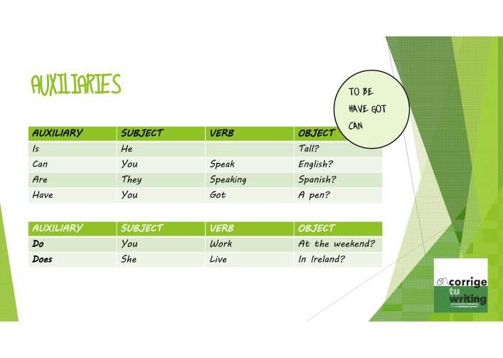 tabla de estructura de la oración