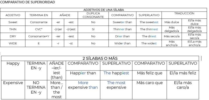 comparatives and superlatives chart