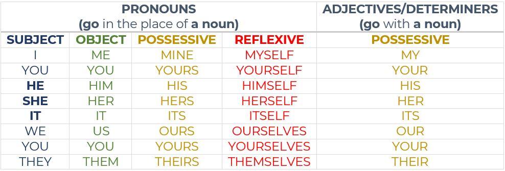 object subject reflexive pronouns