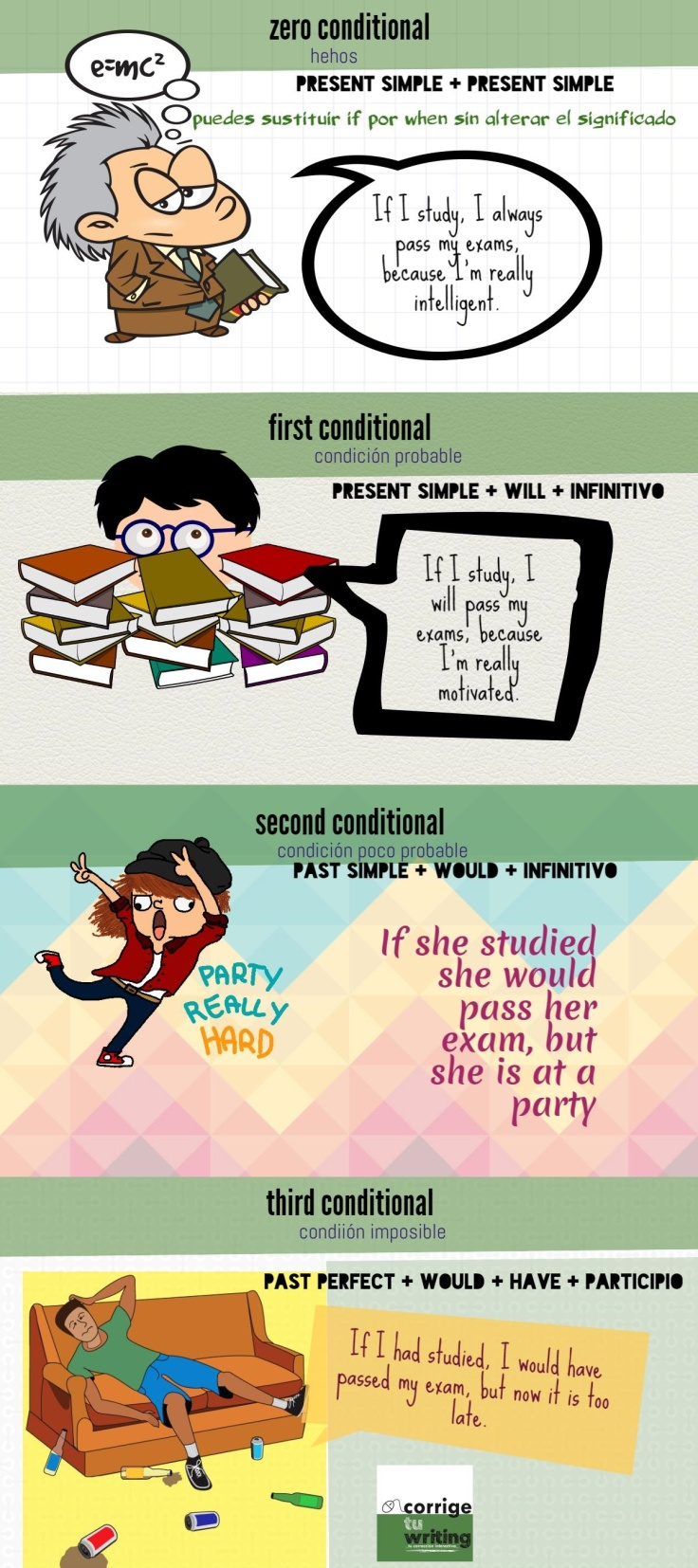 CONDITIONALS CONDICIONALES