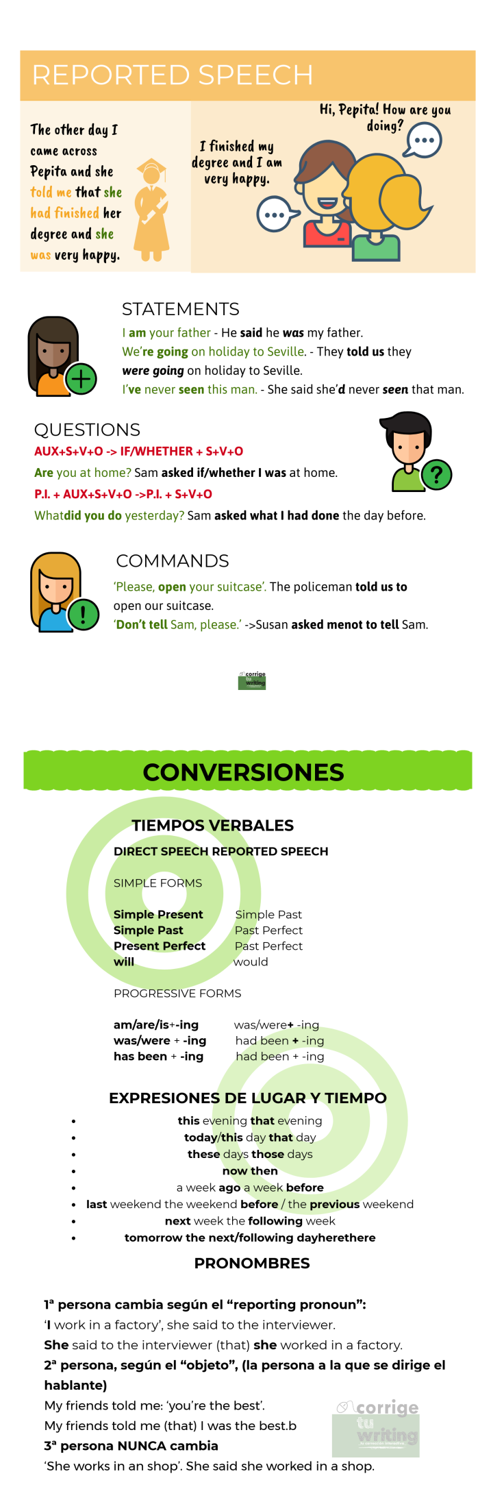 infografía reported speech estilo indirecto