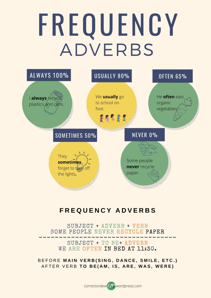 ADVERBIOS DE FRECUENCIA FREQUENCY ADVERBS ALWAYS NEVER SOMETIMES USUALLY OFTEN